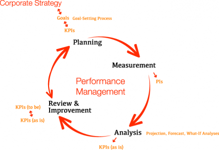 planning and measuring performances