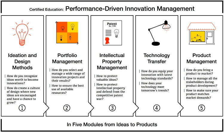 Master Innovation Management